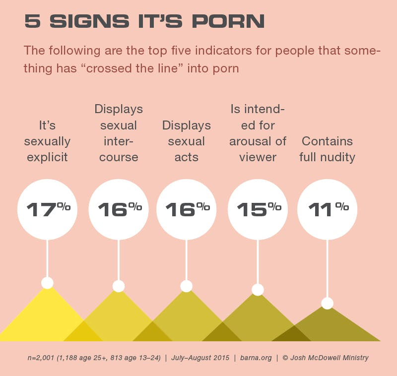 5 signs it's porn
