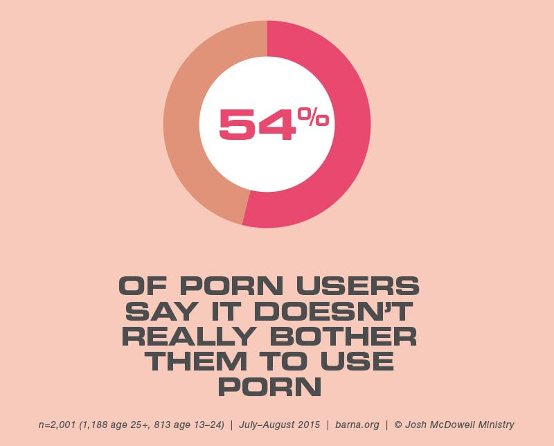 54% of porn users say it doesn't bother them to use porn