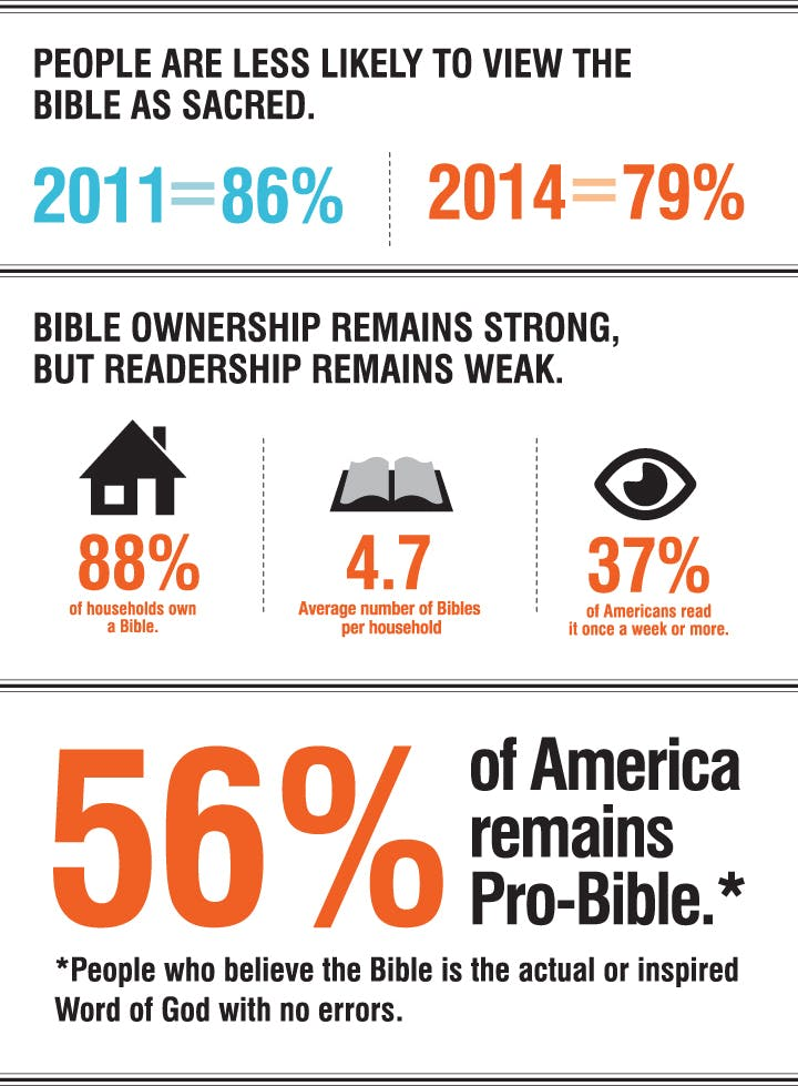 Bible is sacred, Bible ownership, Pro-Bible