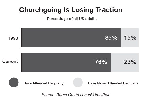 churchgoing is losing traction