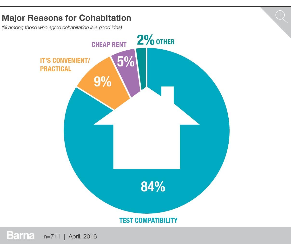7 reasons consider cohabiting
