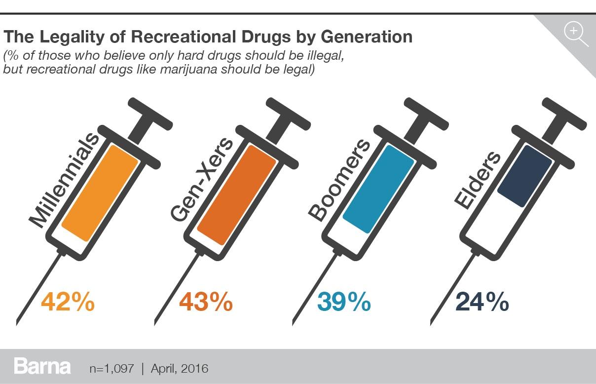 would legalizing drugs increase addiction