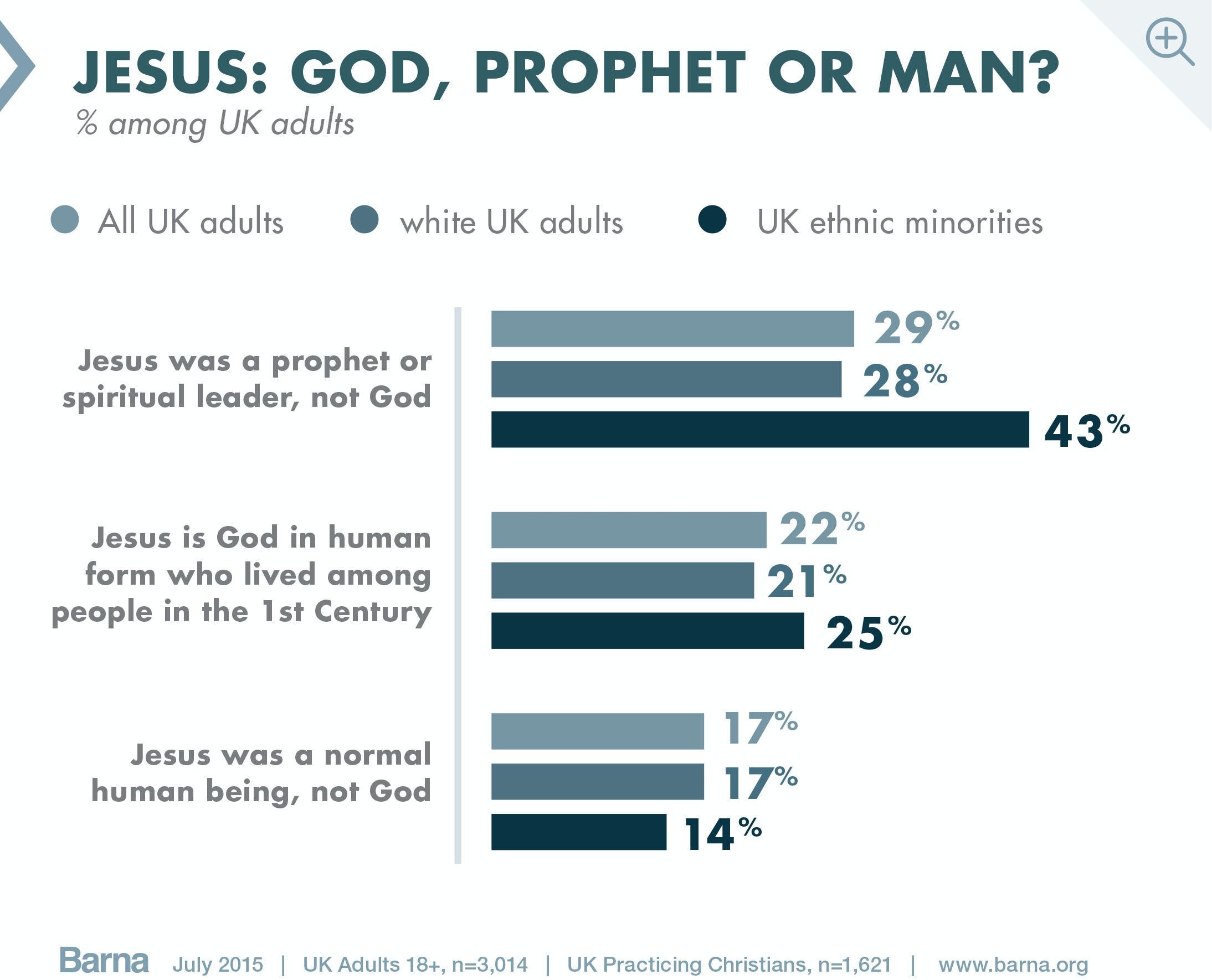 barna research on jesus Research shows biblical skepticism rising new research from barna shows that biblical skepticism is on the rise, particularly (and not surprisingly) among.
