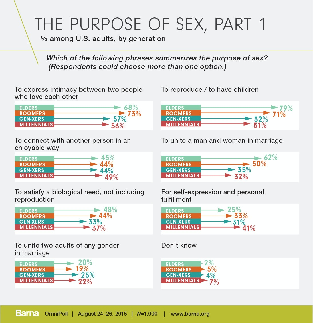 Time lag definition statistics of sexual immorality
