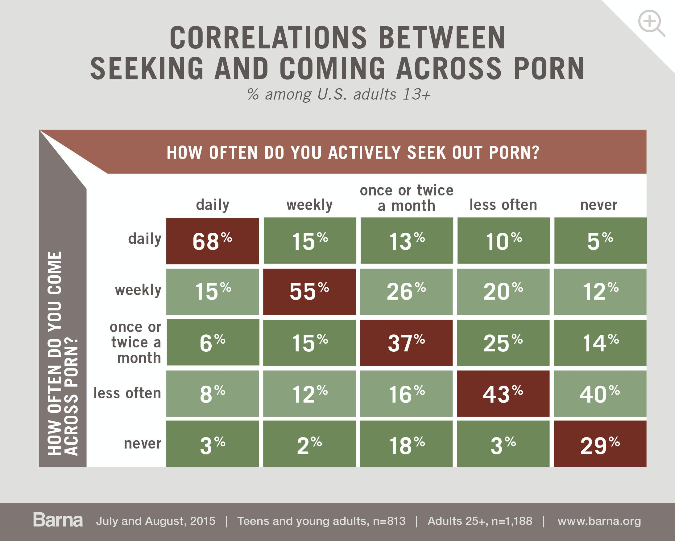 correlations between seeking and coming across porn