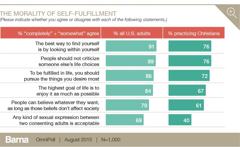 morality of self-fulfillment