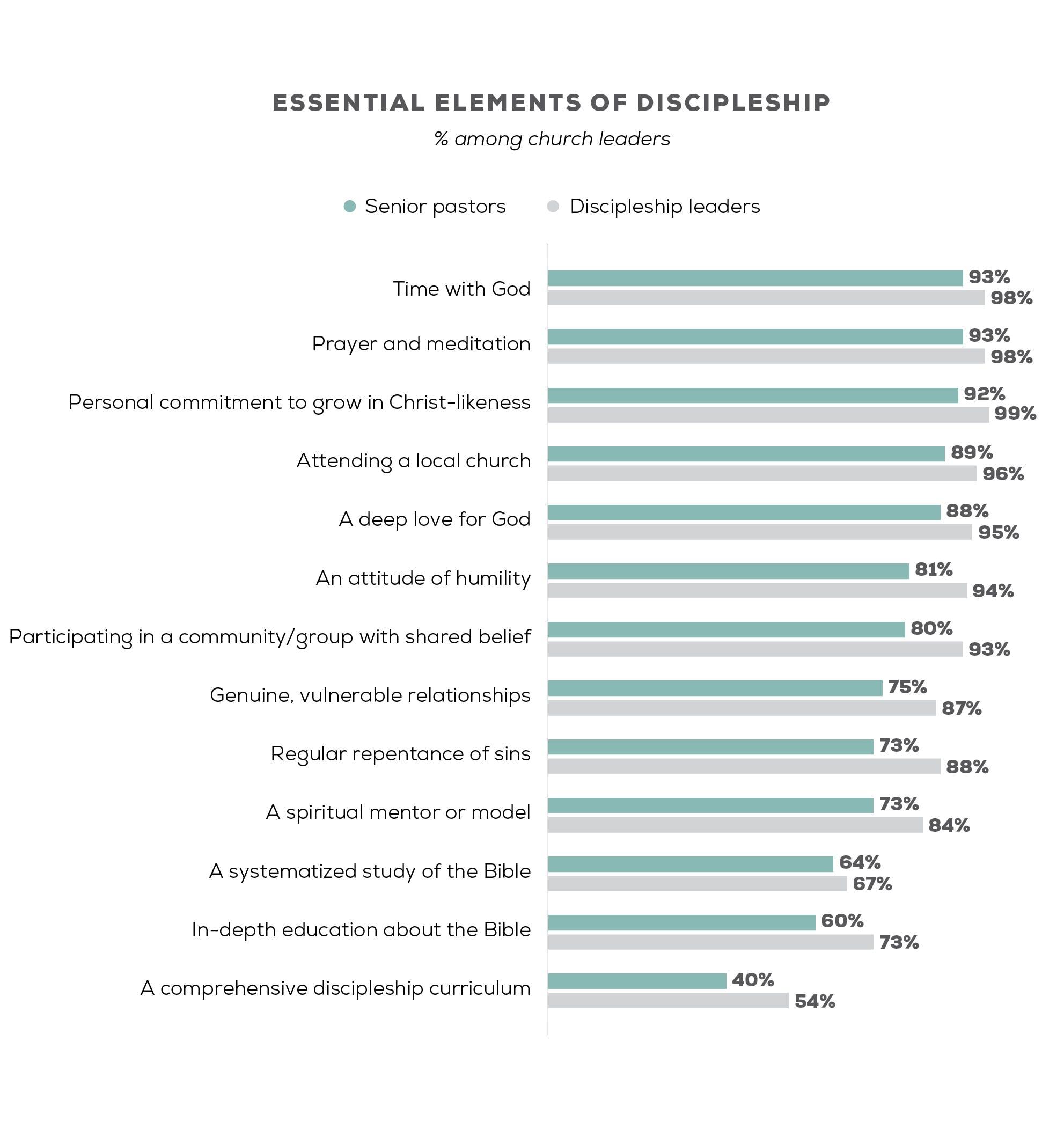 essential elements of discipleship