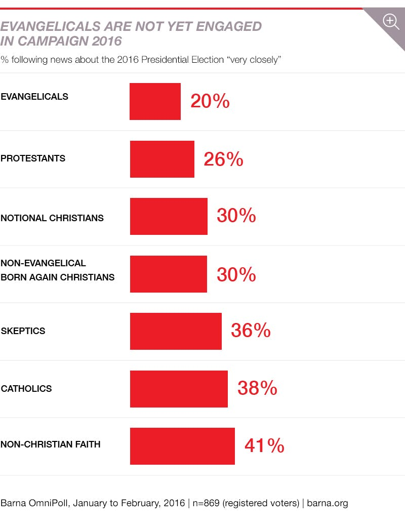 the religiosity of presidential elections The 2016 presidential exit polling reveals little change in the political alignments  of us religious groups  those who supported republican candidates in  recent elections, such as white born-again or evangelical christians.