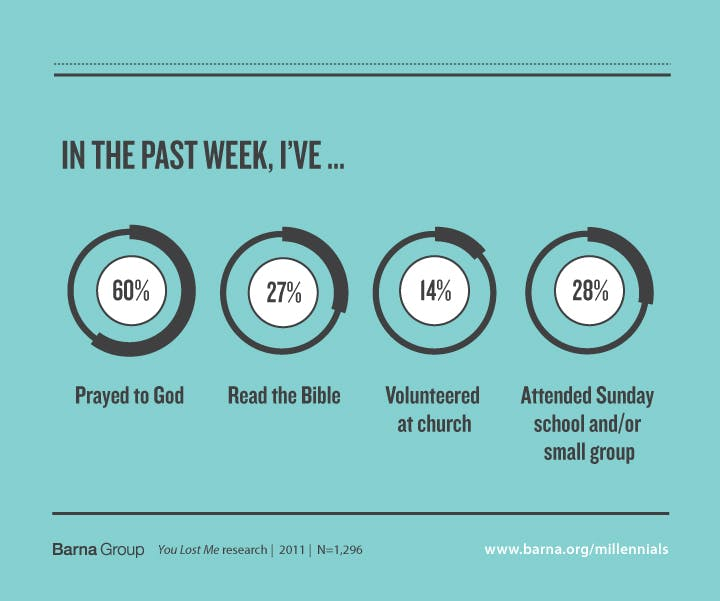 5 Reasons Millennials Stay Connected to Church