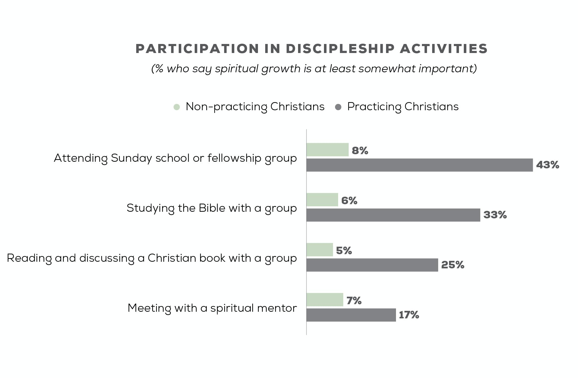 Participation in discipleship activities