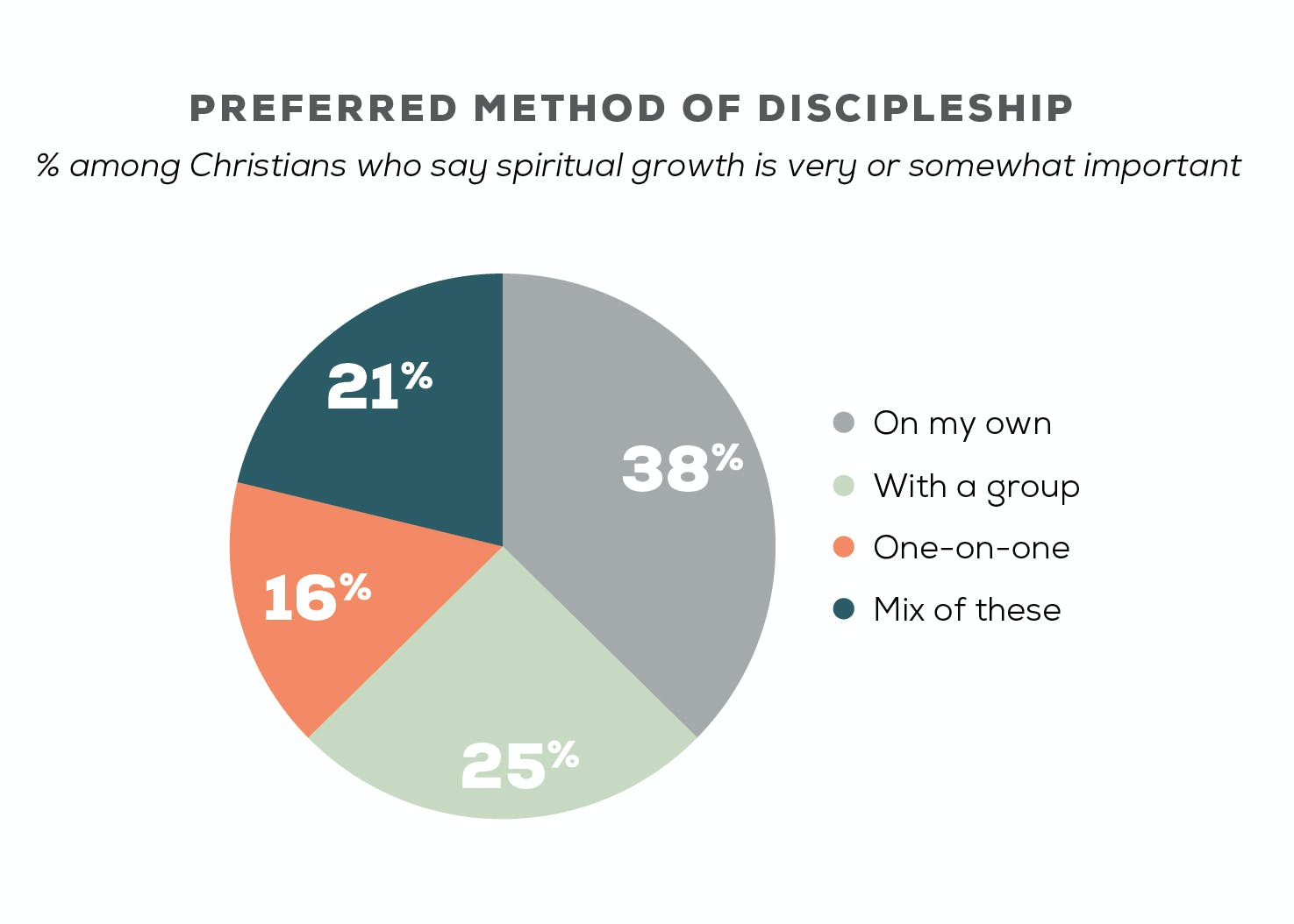 New Research on the State of Discipleship - Barna Group