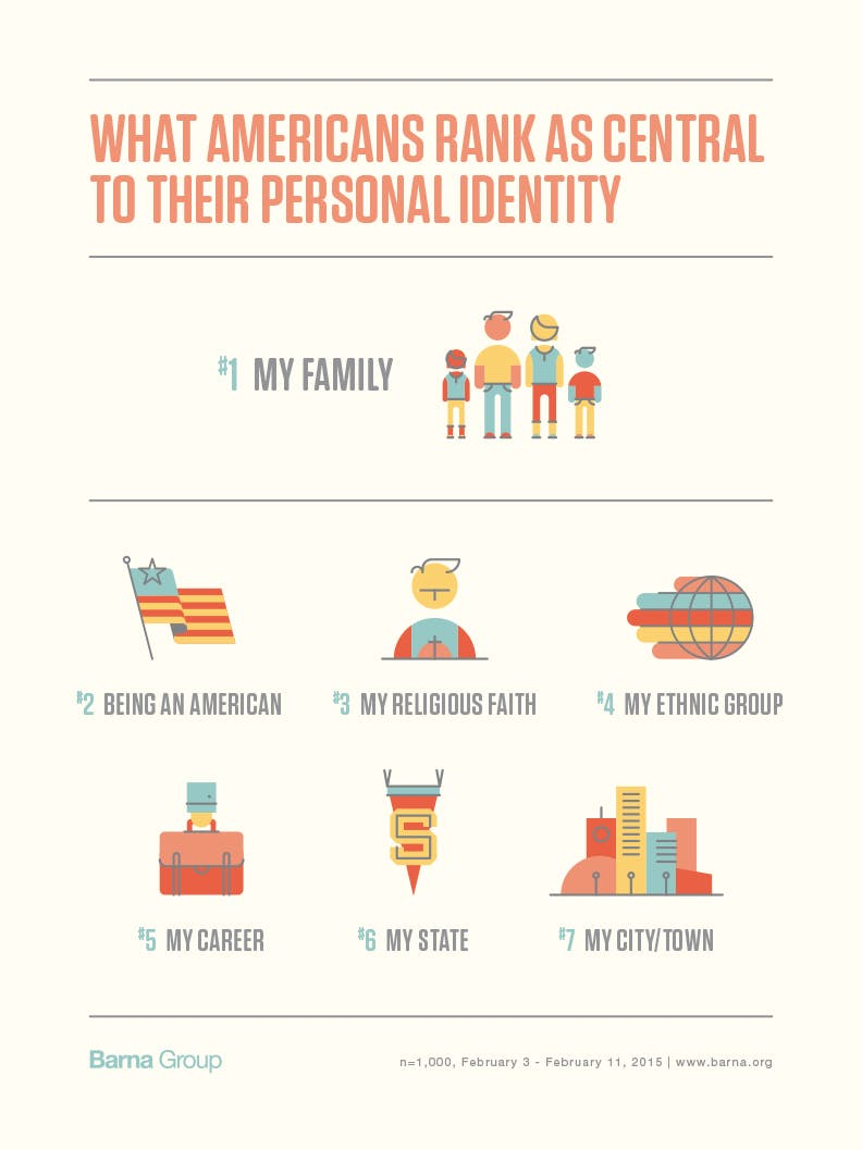 personal Self-Identity of Americans