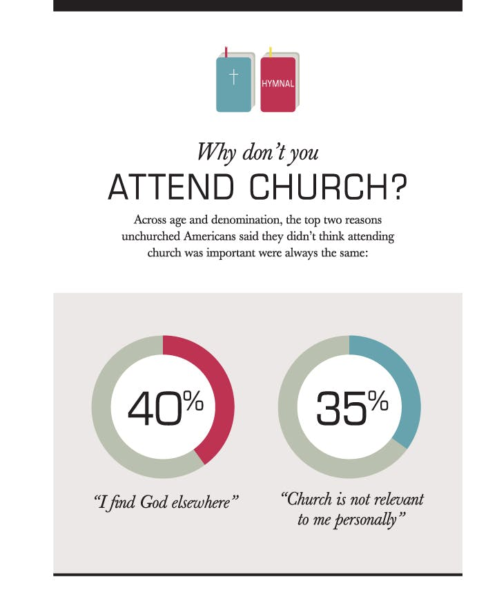 Why Don't You Attend Church?