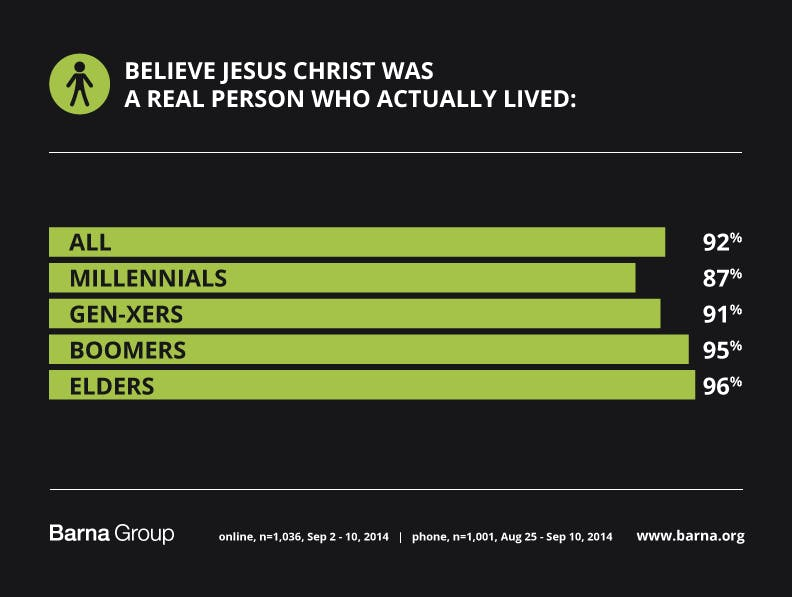 believe jesus was a real person