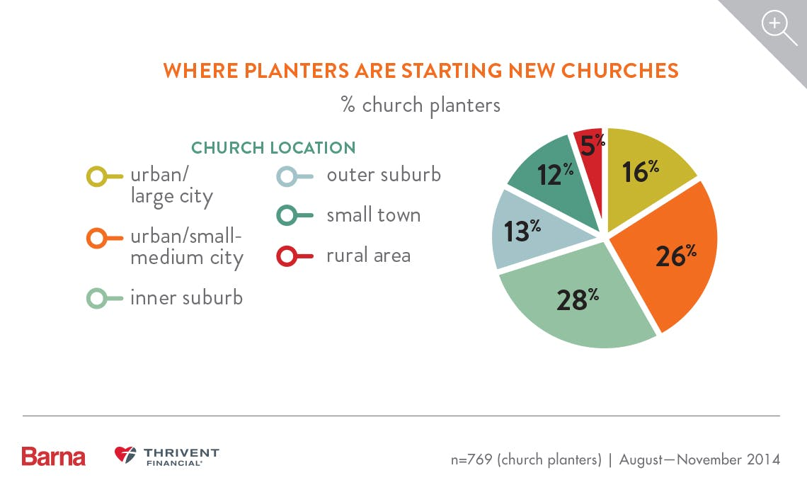 Church Planters and the Cost of Starting a Church 3