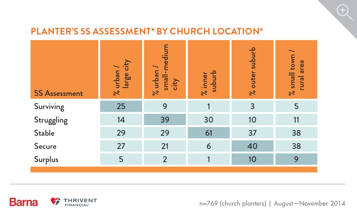 Church Planters and the Cost of Starting a Church 4