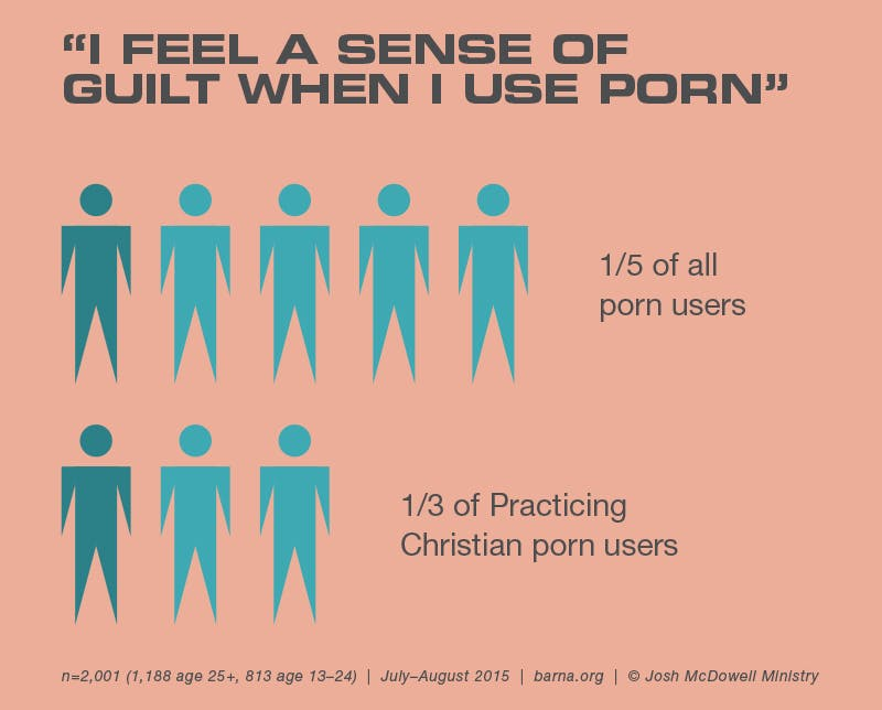 i feel a sense of guilt when i use porn