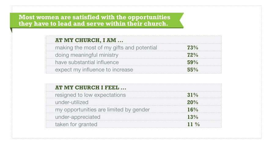 an overview of the role of women in the christian church Women's ministry and roles in the church before i even address this issue, i want to say at the forefront that women can be functional members of.