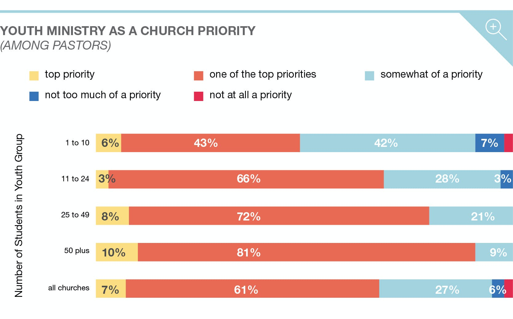 Trends in Youth Ministry 2