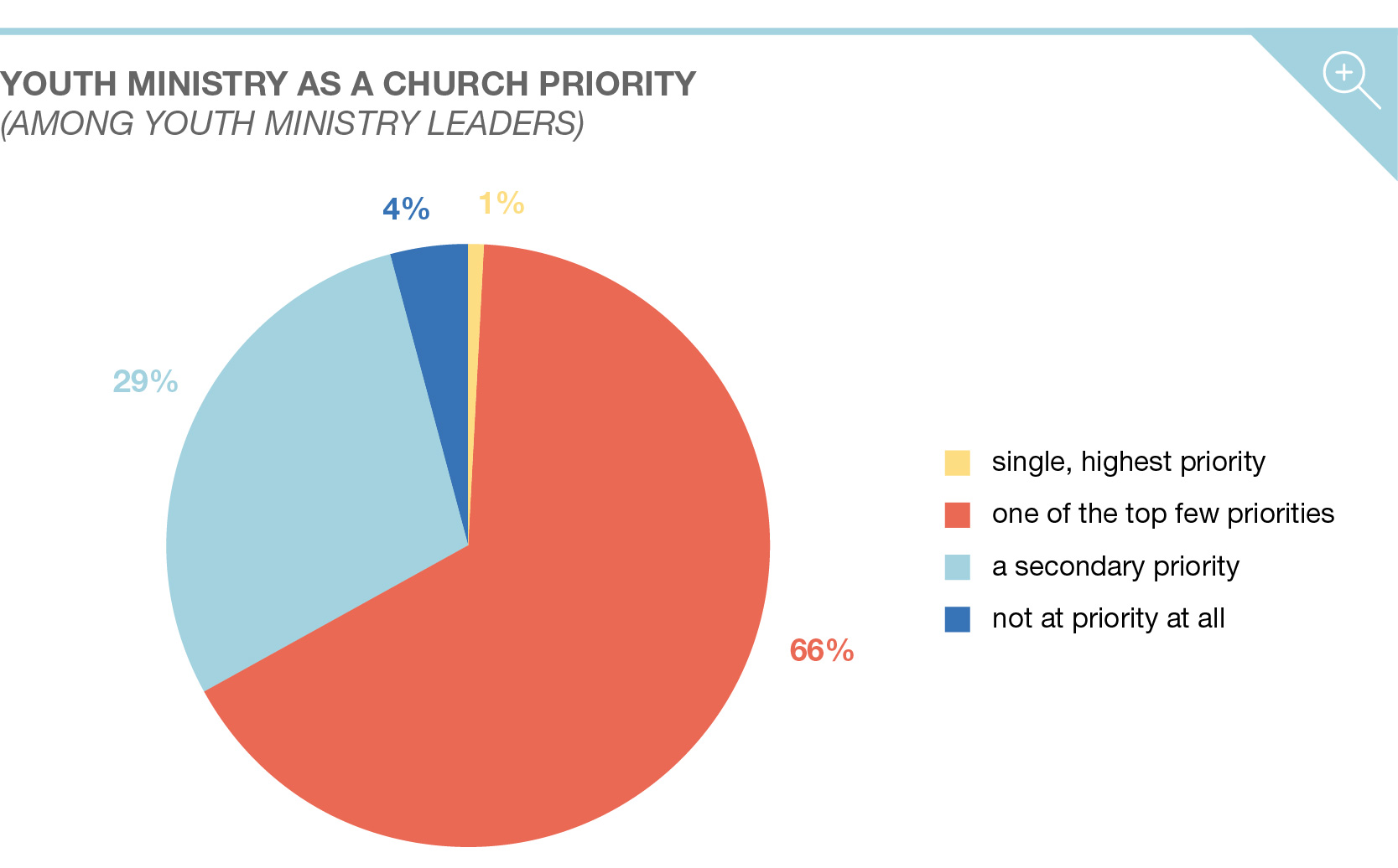 the priorities challenges and trends in youth ministry group