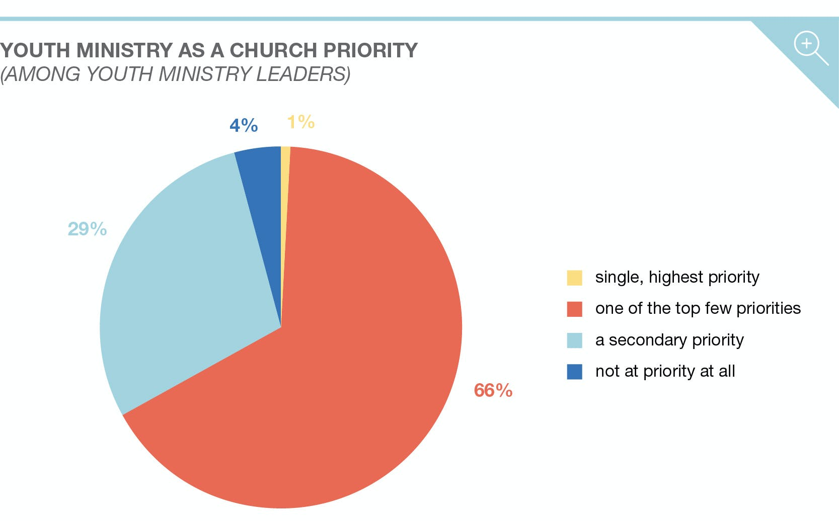 The Priorities, Challenges, and Trends in Youth Ministry