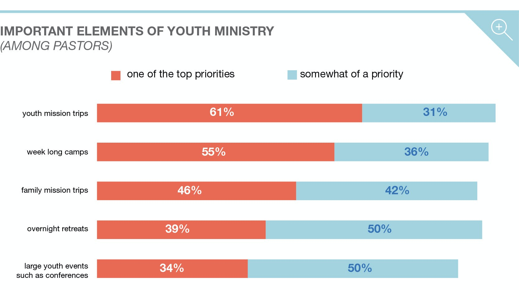 The Priorities, Challenges, and Trends in Youth Ministry - Barna Group