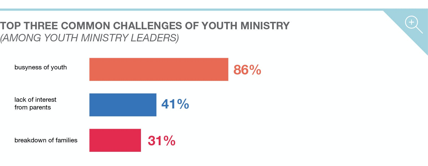Trends in Youth Ministry 7