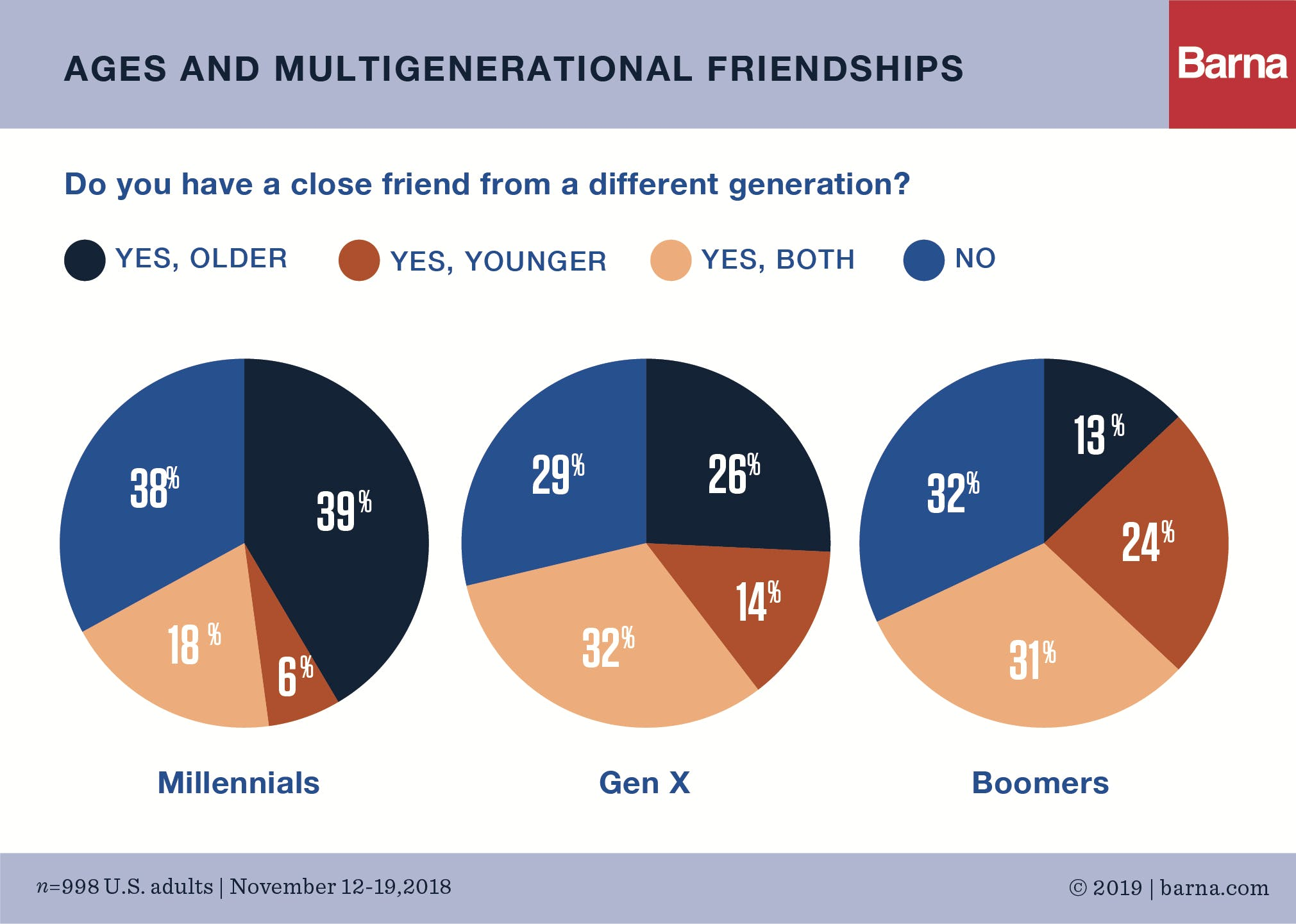 Two-Thirds of Americans Have Multigenerational Friendships