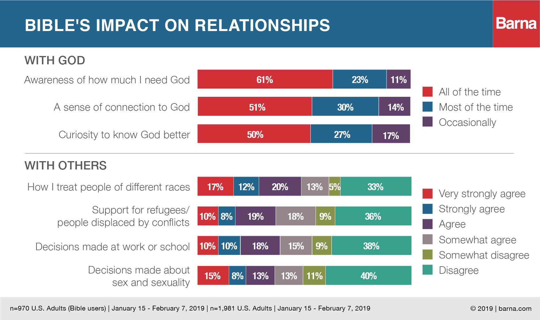 State of the Bible 2019: Trends in Engagement - Barna Group