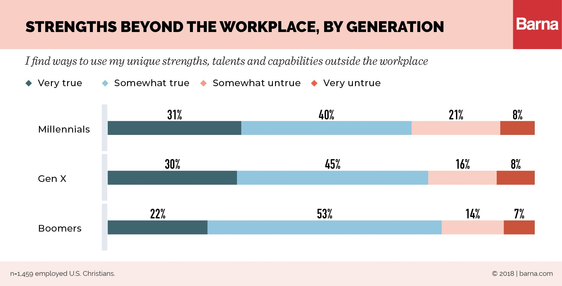 Millennials Bring Ambition and Optimism to Their Work