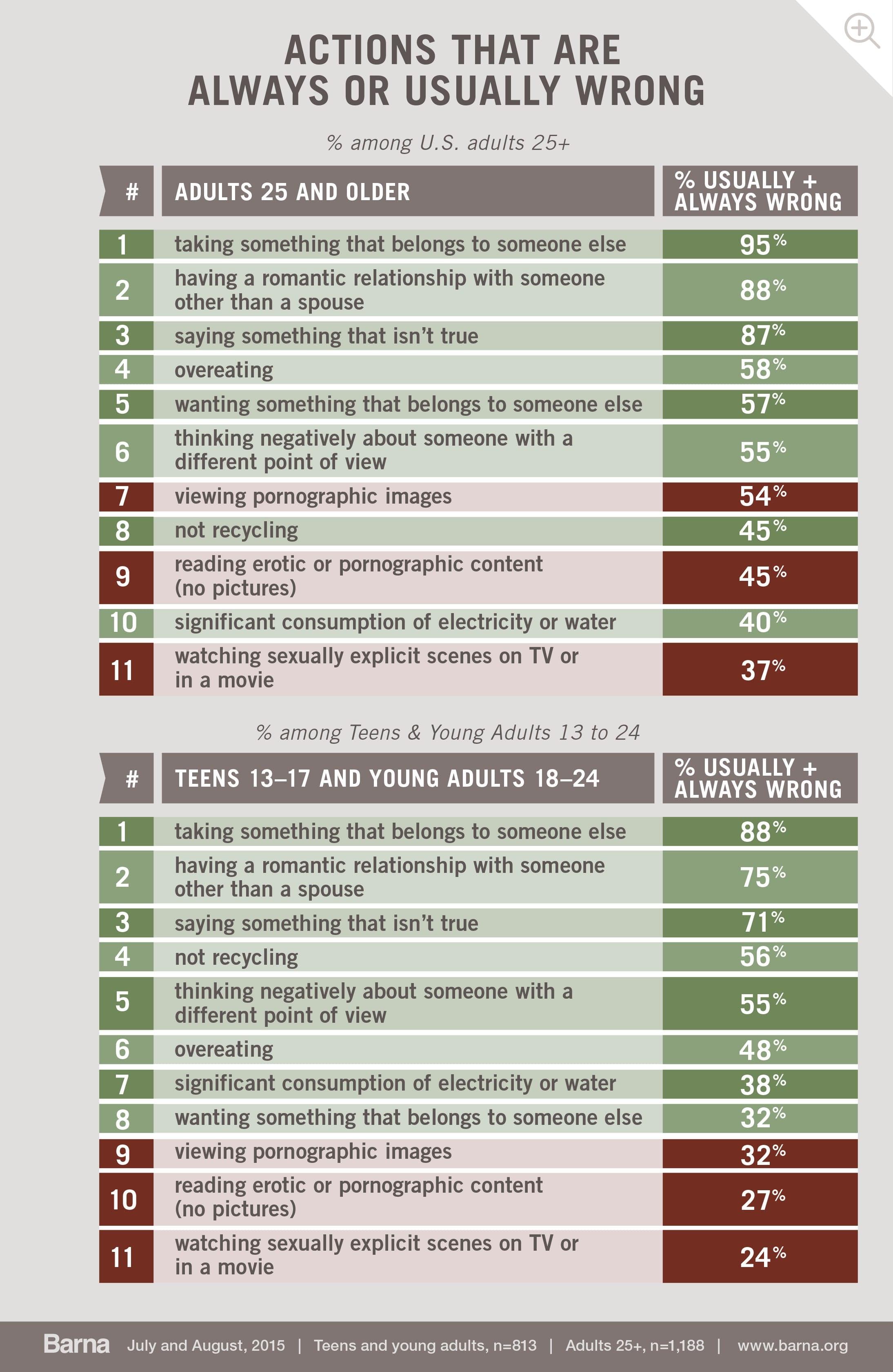 Representative definition statistics of sexual immorality