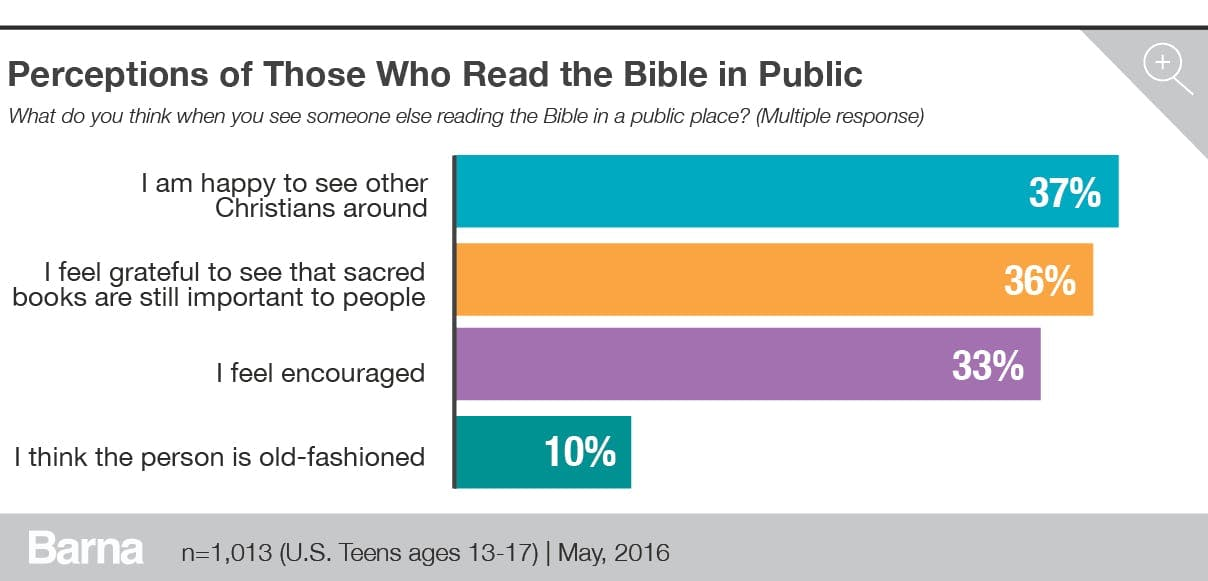 perceptions of those who read the bible in public