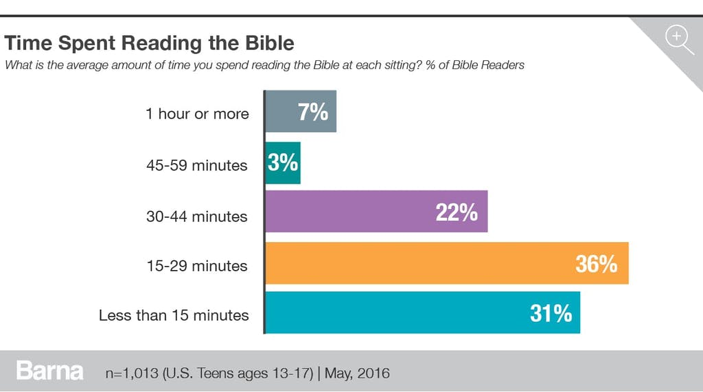 time spent reading the bible
