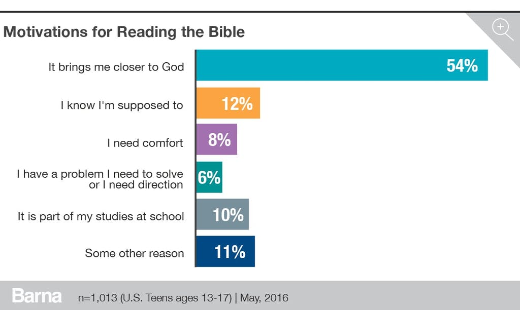 motivations for reading the bible