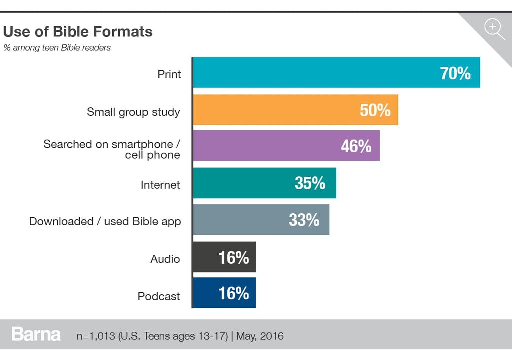 use of bible formats