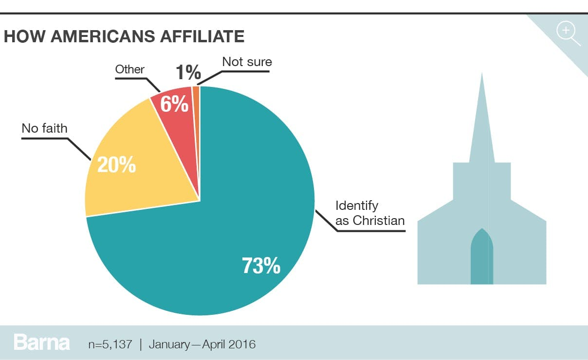 How Americans affiliate