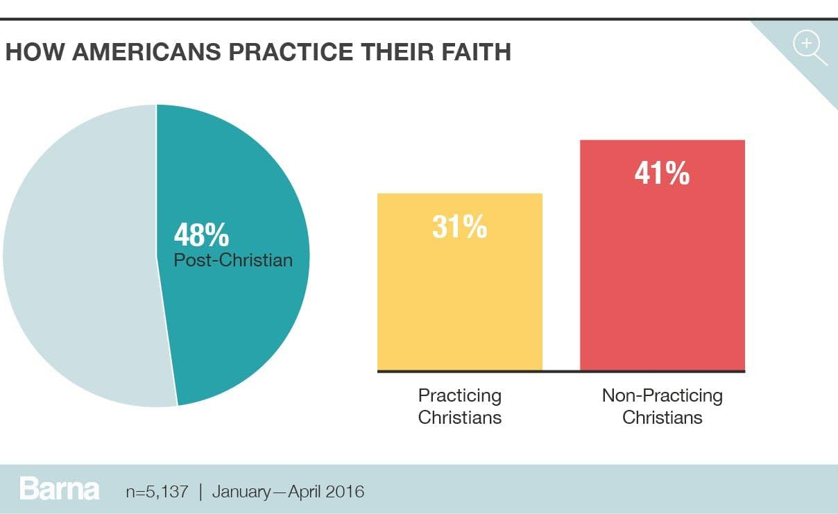 How americans practice their faith