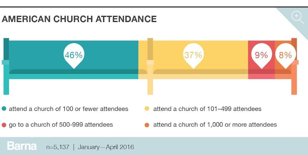 american church attendance
