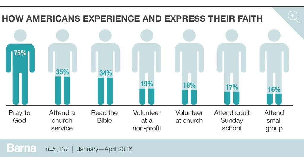 How Americans experience and express their faith