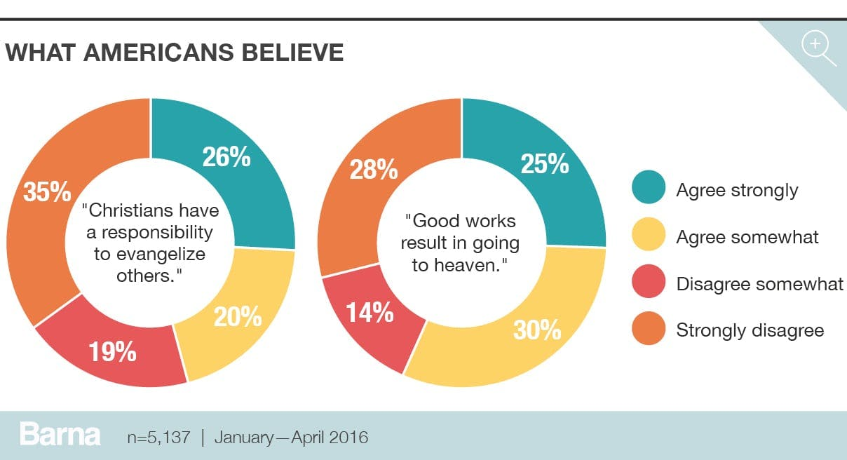 what americans believe