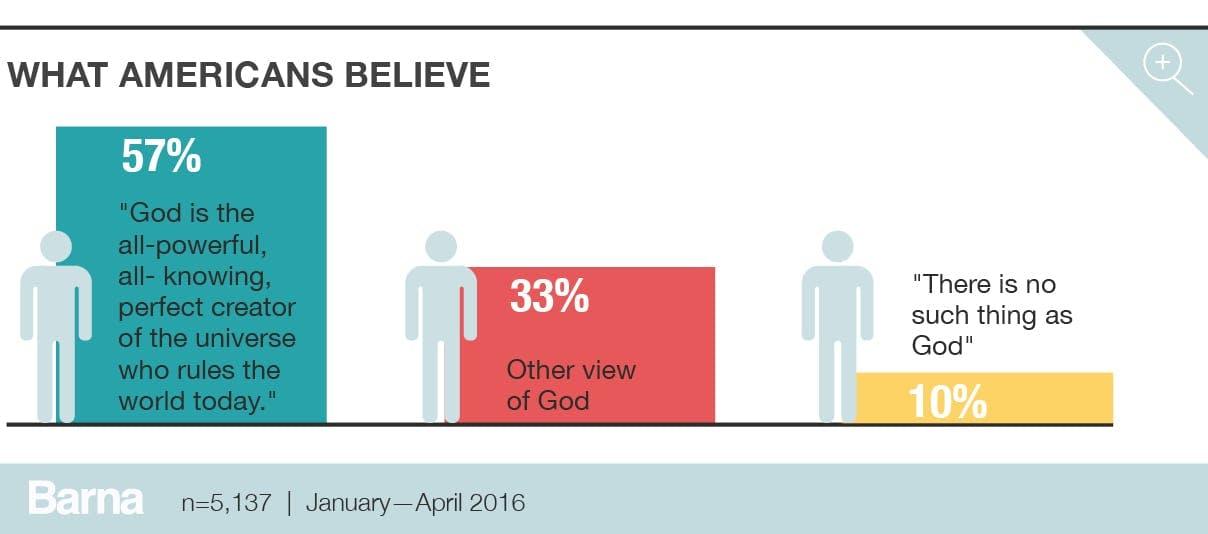 American beliefs about God