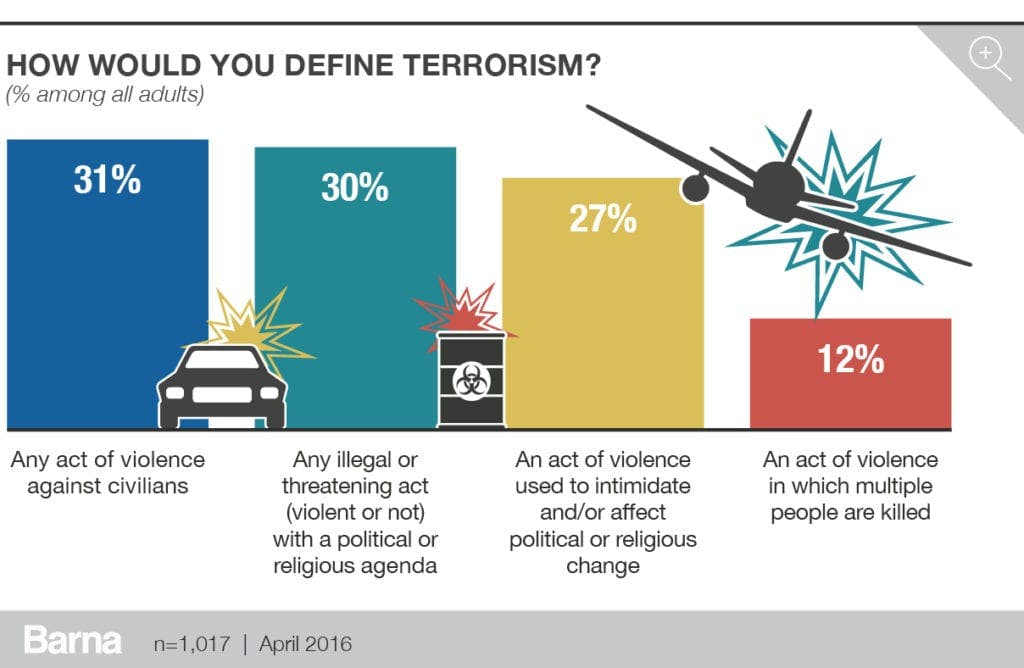 barna_terrorism_charts_v3