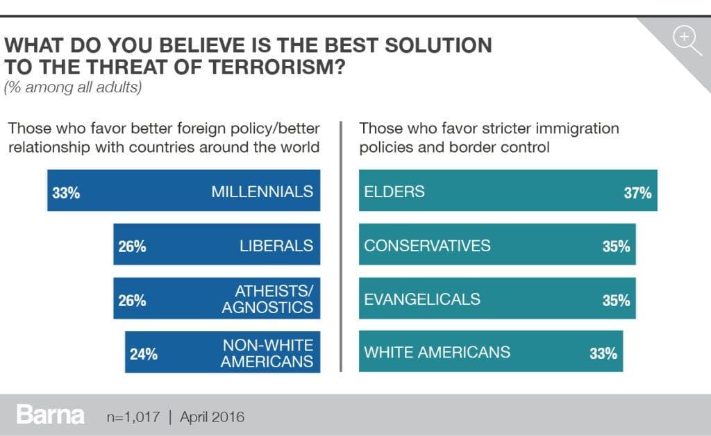 barna_terrorism_charts_v34
