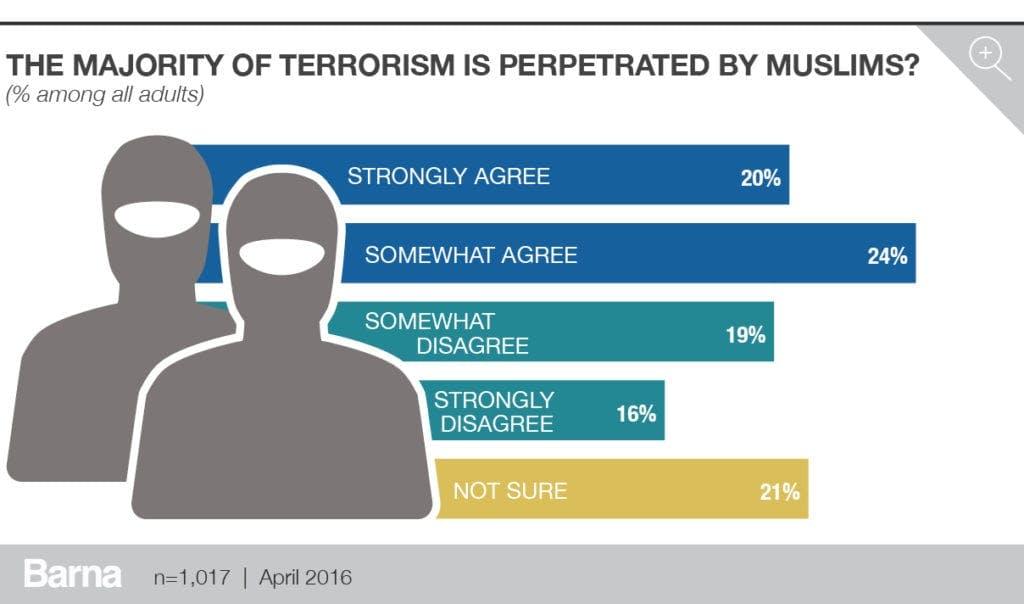 barna_terrorism_charts_v35
