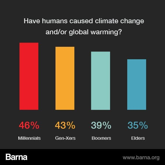 Media Global Warming: Are Humans Responsible For Global Warming?