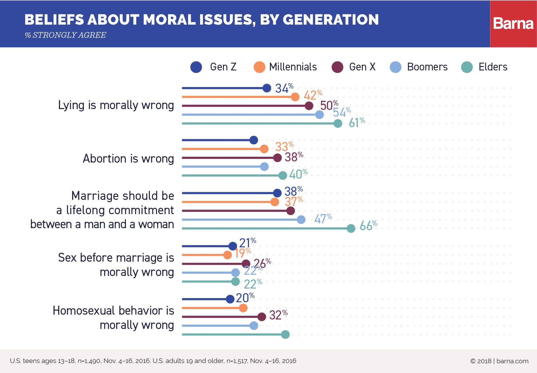 Gen Z Morality