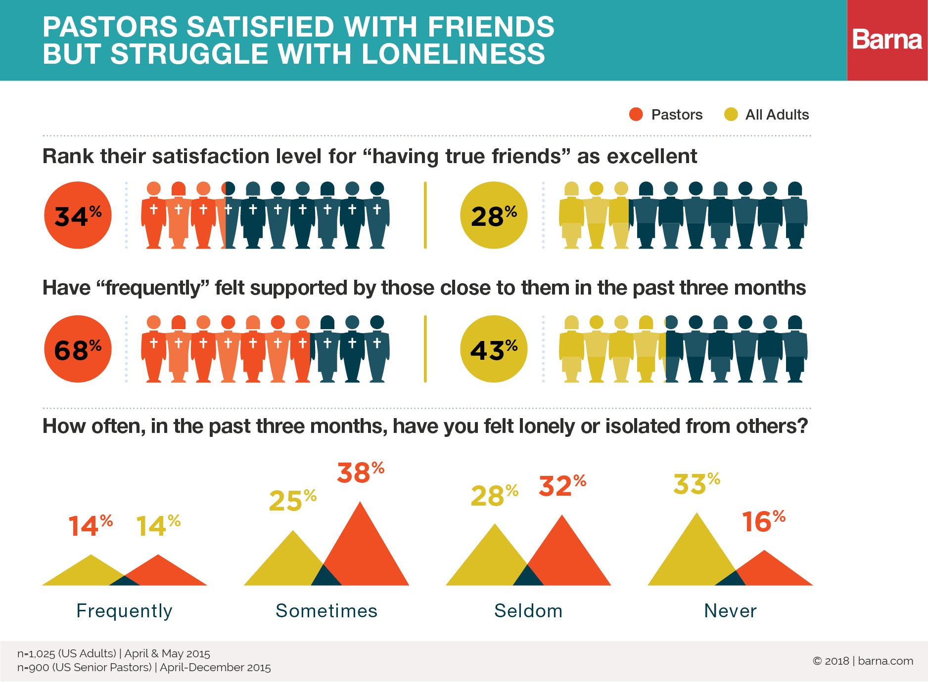 Friendship & Loneliness