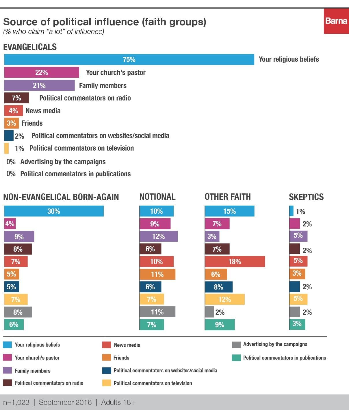 barna_politicalinfluence_charts_v6