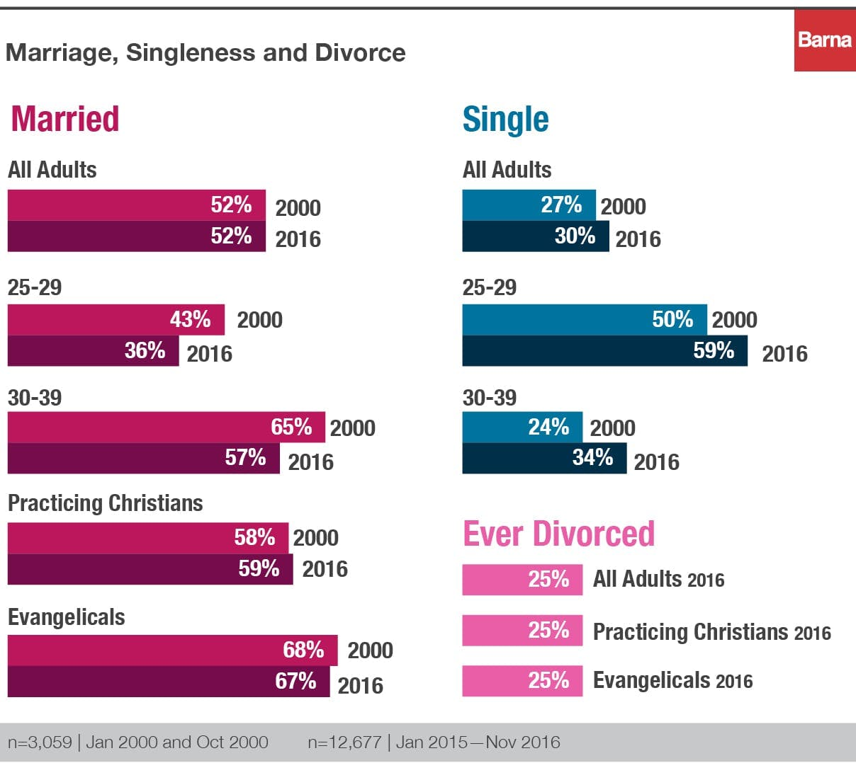 marriage, singleness and divorce