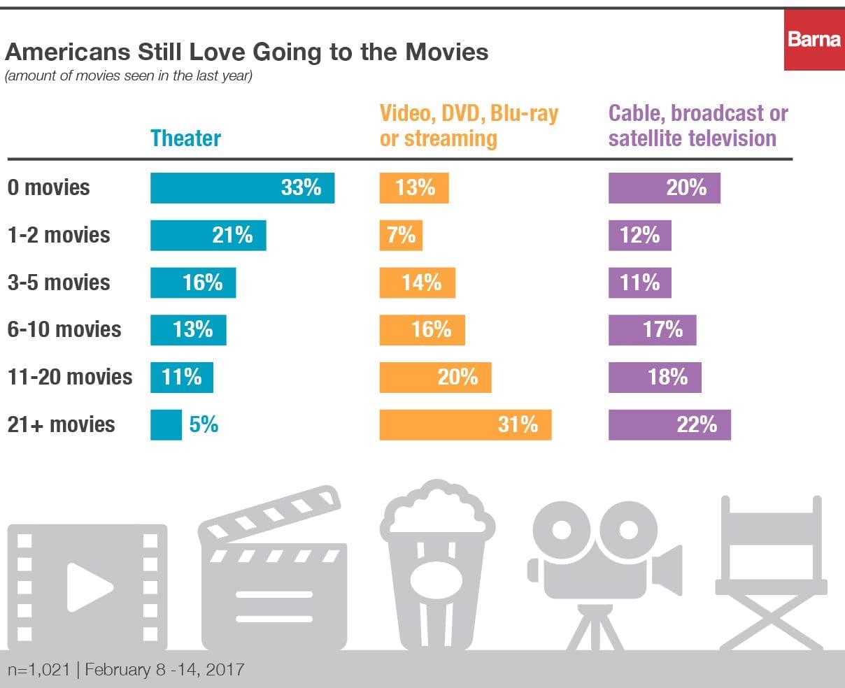 Barna_movies_charts_v5